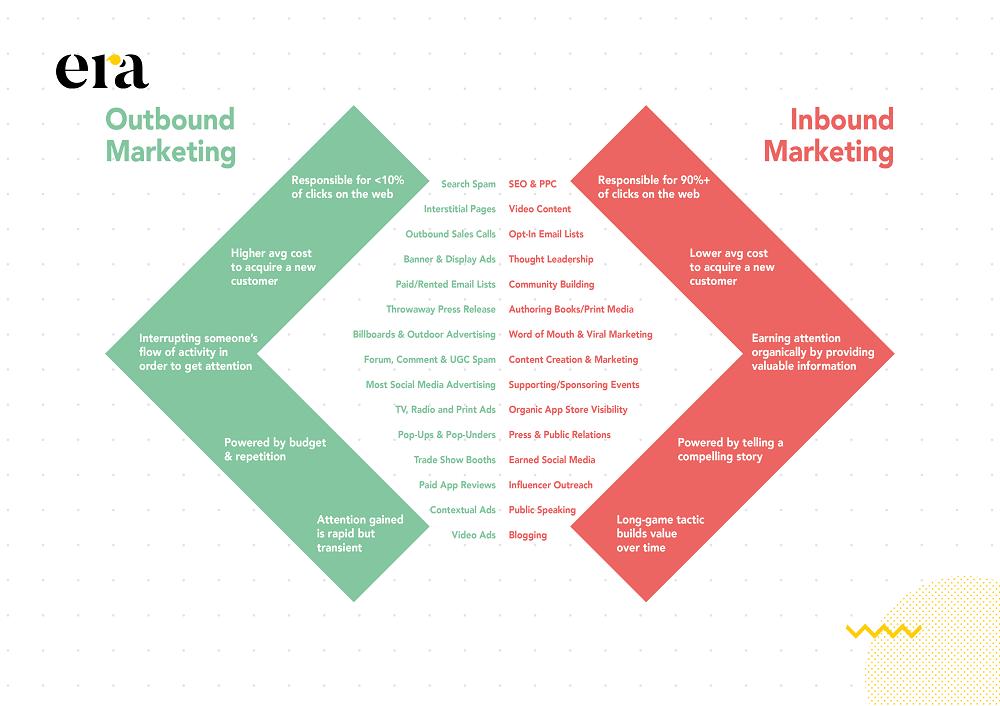 Inbound marketing là chiến lược thu hút khách hàng bằng nội dung hữu ích và đúng nhu cầu