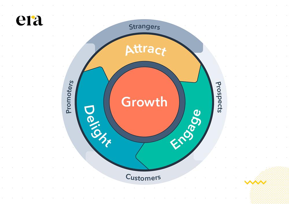 Một chiến lược inbound marketing luôn bao gồm 3 giai đoạn chính: attract - engage - delight