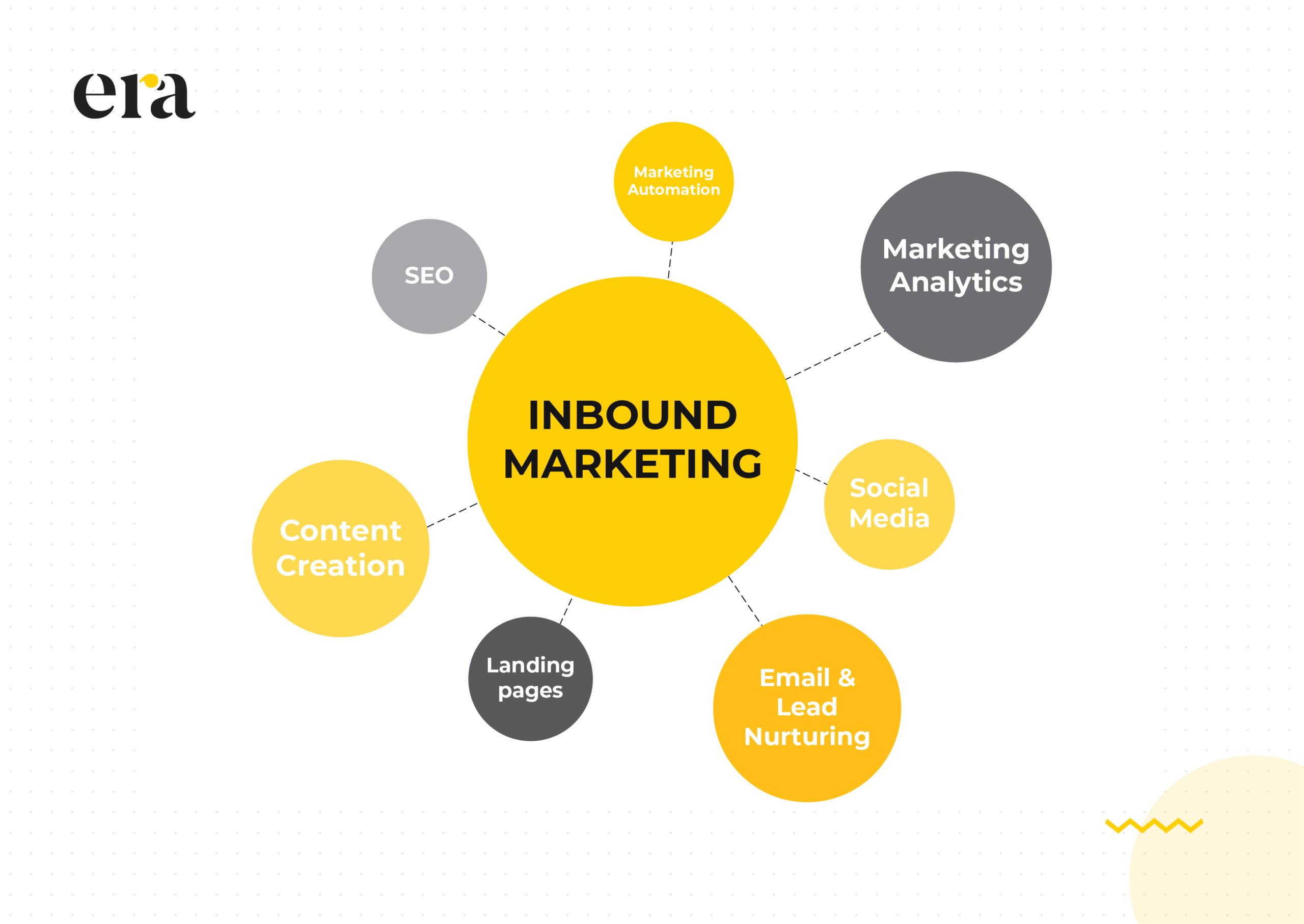 inbound marketing ngành fintech là gì